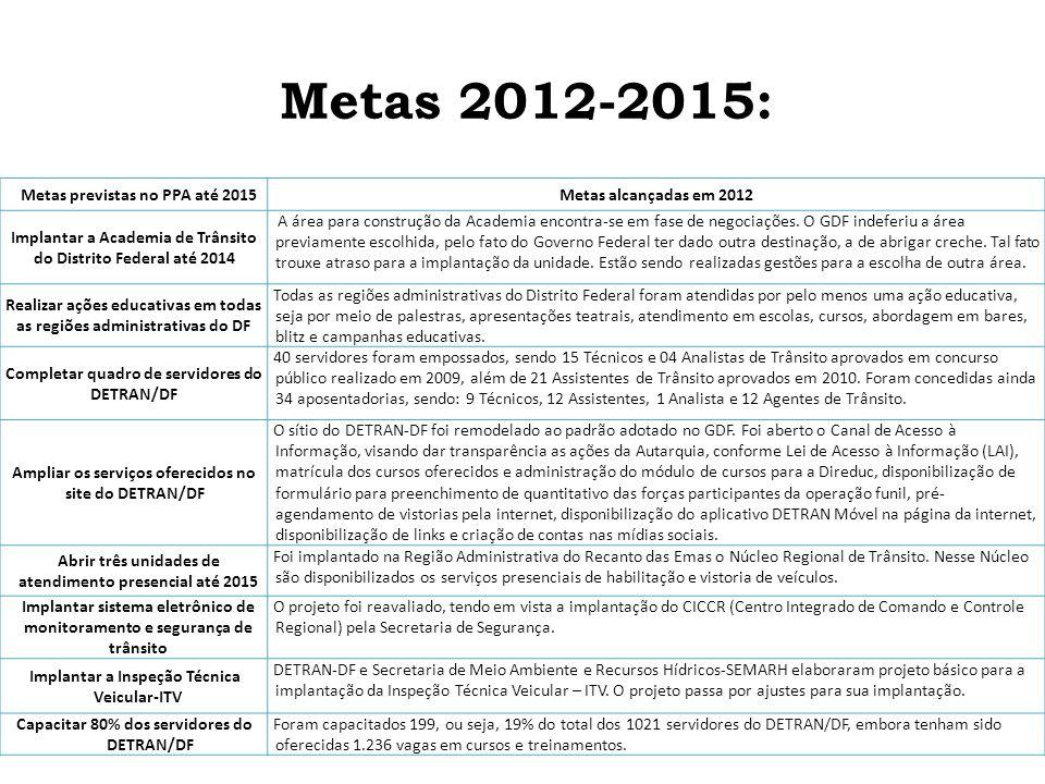 Metas 2012-2015: Metas previstas no PPA até 2015