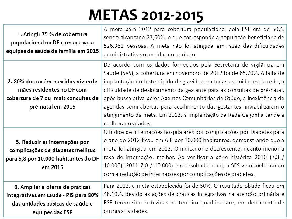 METAS 2012-2015 1. Atingir 75 % de cobertura populacional no DF com acesso a equipes de saúde da família em 2015.