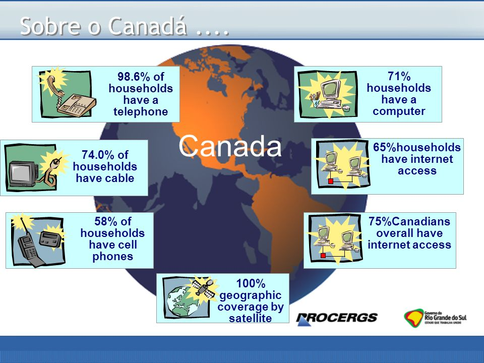 Canada Sobre o Canadá .... 98.6% of households have a telephone