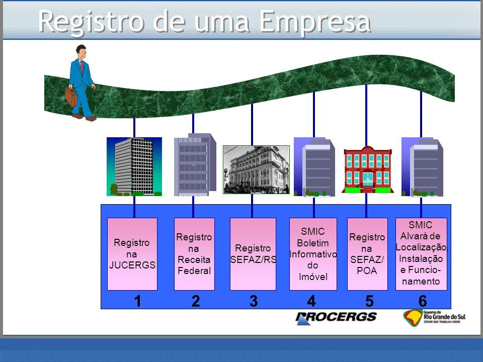 Registro de uma Empresa