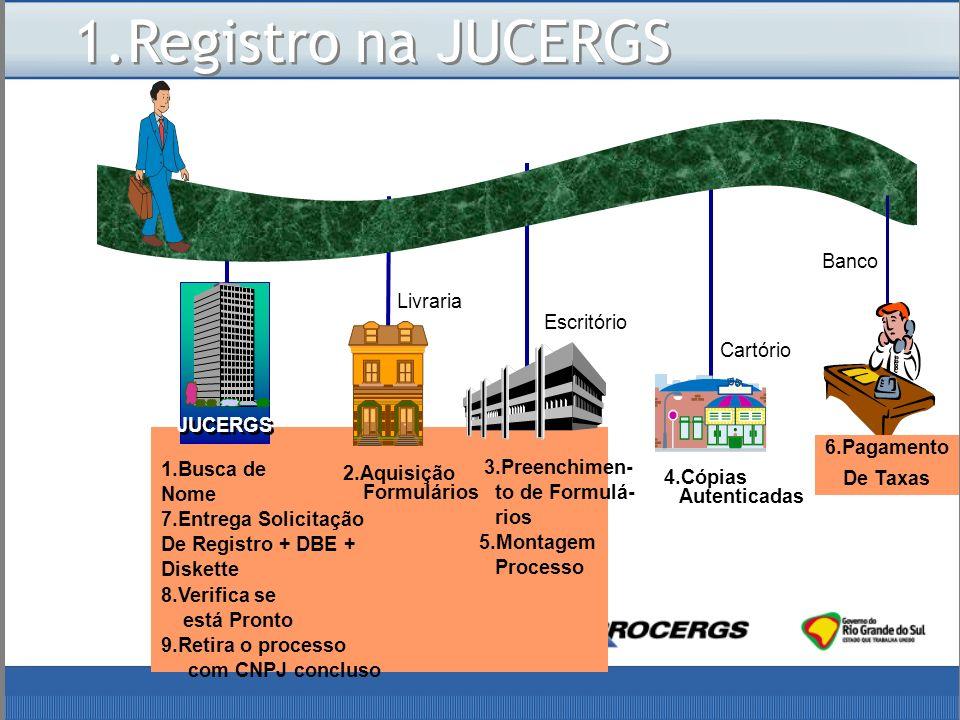 1.Registro na JUCERGS Banco Livraria Escritório Cartório JUCERGS