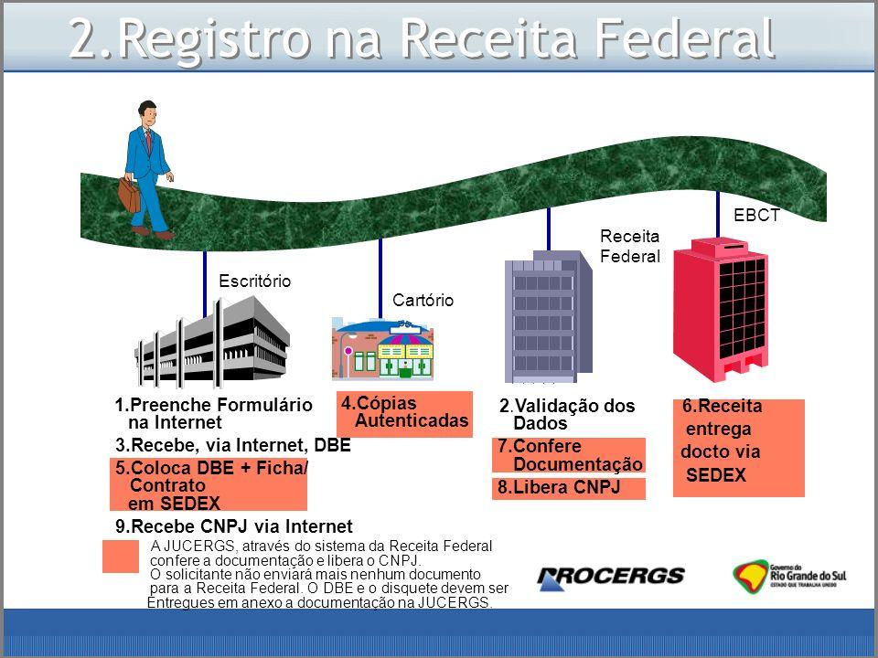 2.Registro na Receita Federal