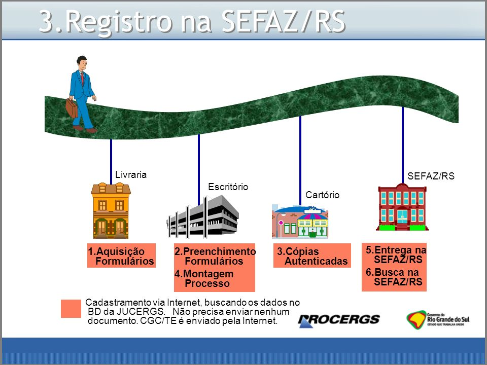3.Registro na SEFAZ/RS 2.Preenchimento Formulários
