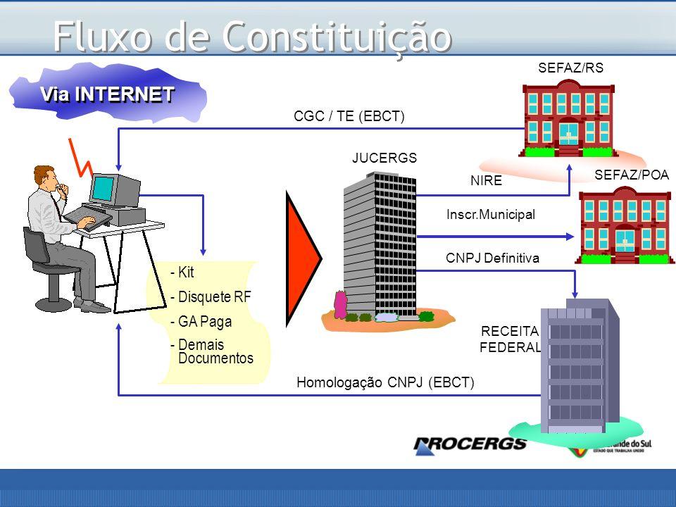 Fluxo de Constituição Via INTERNET Kit Disquete RF GA Paga