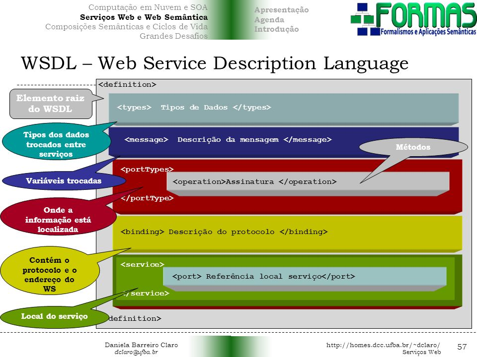WSDL – Web Service Description Language