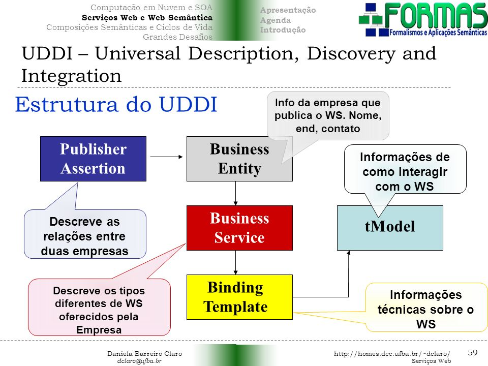 UDDI – Universal Description, Discovery and Integration