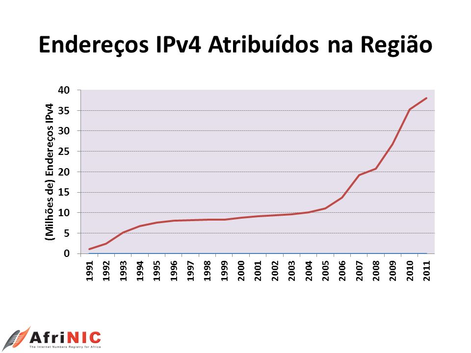 Endereços IPv4 Atribuídos na Região