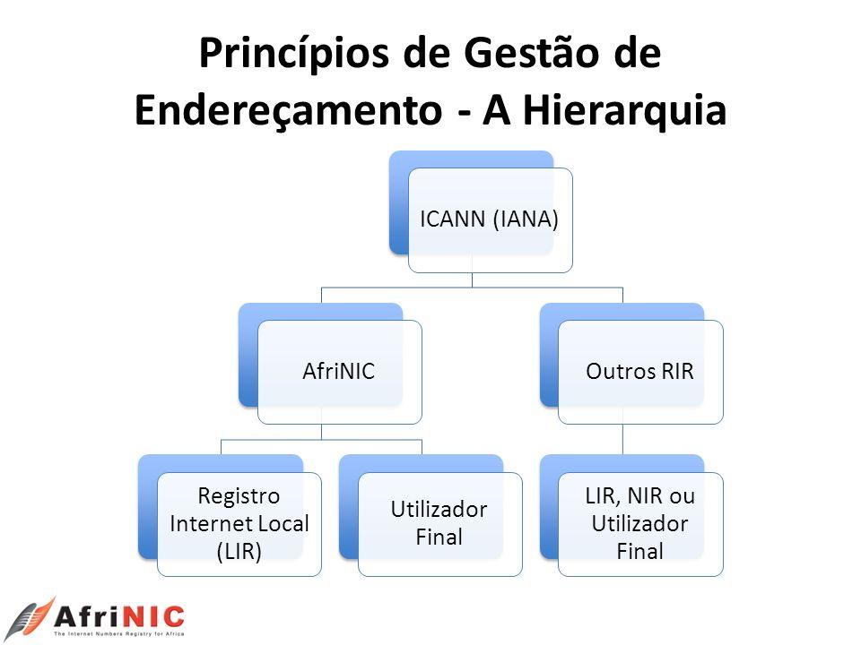 Princípios de Gestão de Endereçamento - A Hierarquia