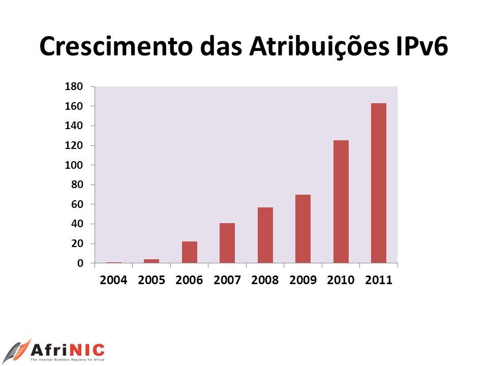 Crescimento das Atribuições IPv6