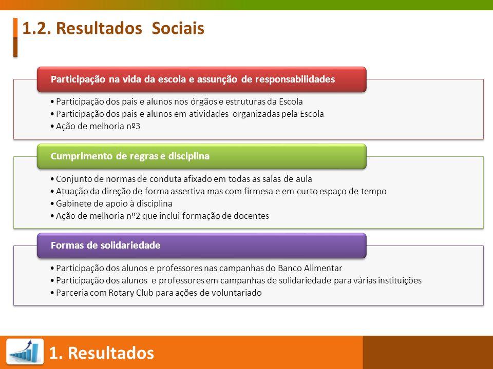 1.2. Resultados Sociais Participação dos pais e alunos nos órgãos e estruturas da Escola.