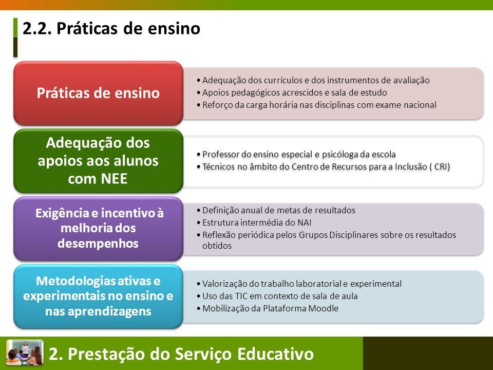 2.2. Práticas de ensino Práticas de ensino