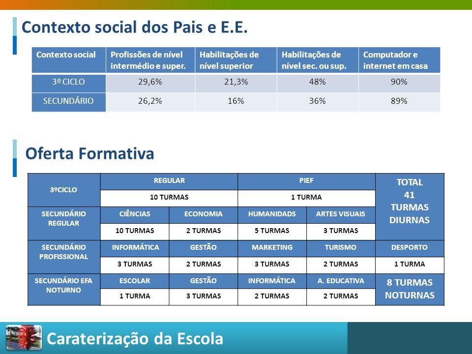 Contexto social dos Pais e E.E.