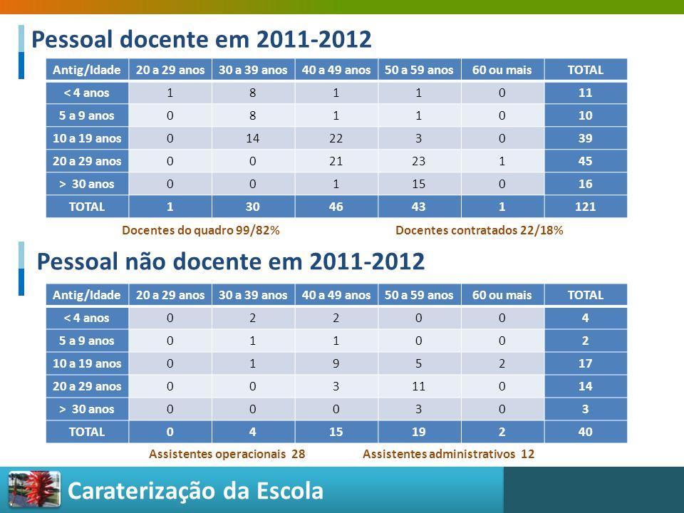 Pessoal não docente em 2011-2012