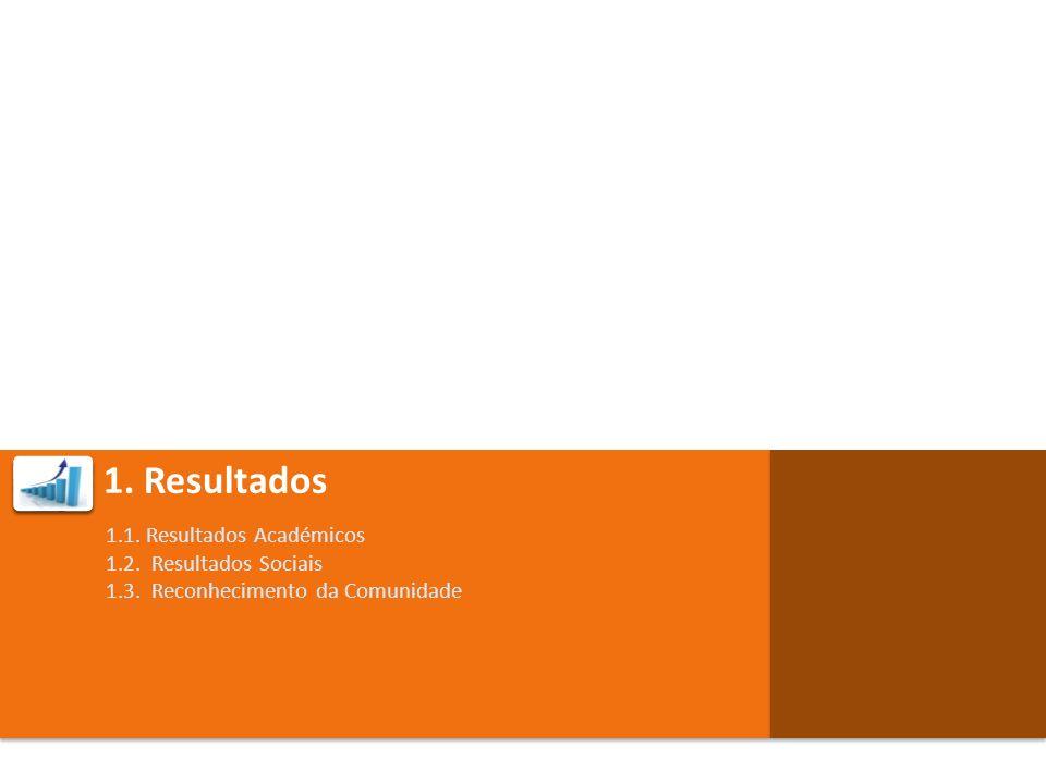 1. Resultados 1.1. Resultados Académicos 1.2. Resultados Sociais