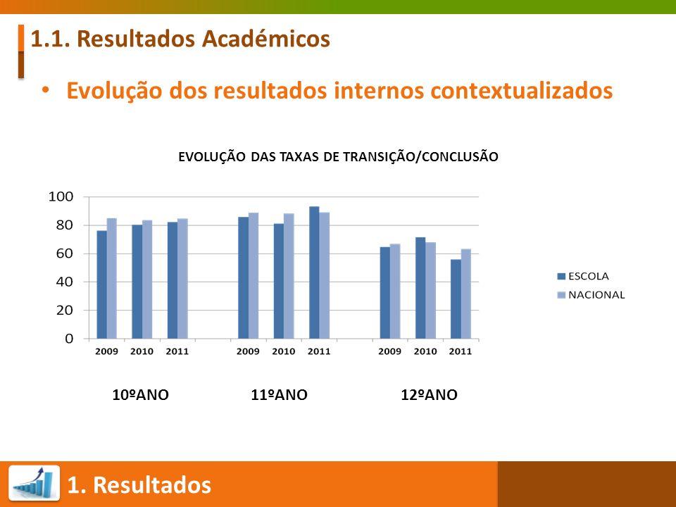 1.1. Resultados Académicos