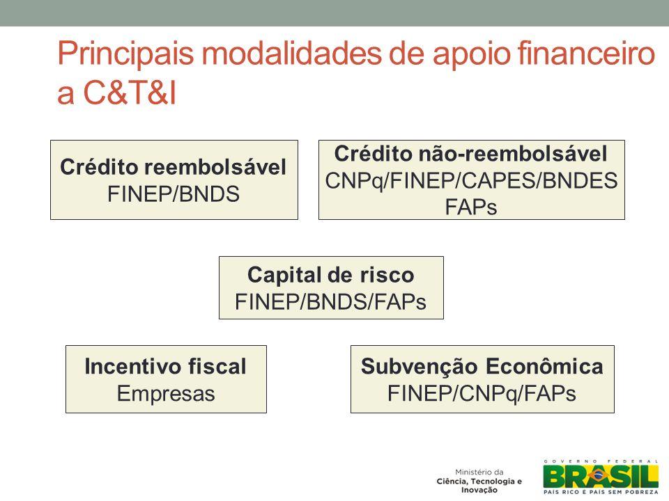 Principais modalidades de apoio financeiro a C&T&I