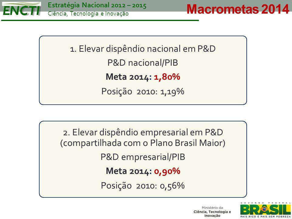 Macrometas 2014 1. Elevar dispêndio nacional em P&D P&D nacional/PIB
