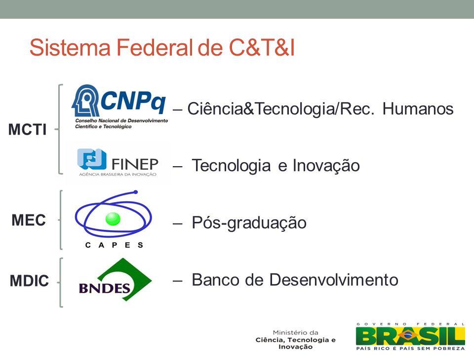 Sistema Federal de C&T&I