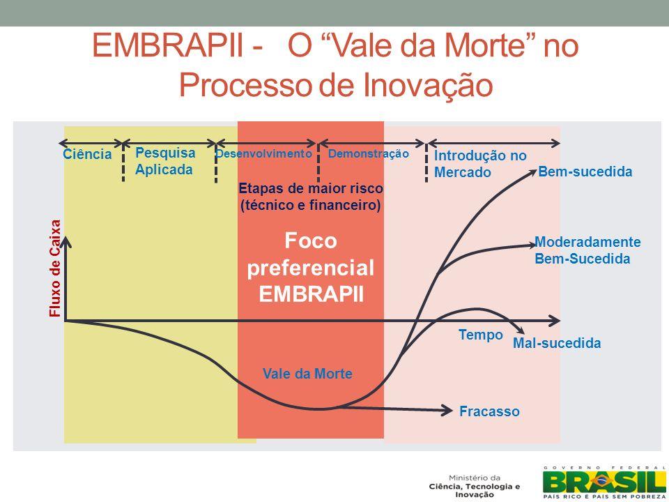 EMBRAPII - O Vale da Morte no Processo de Inovação