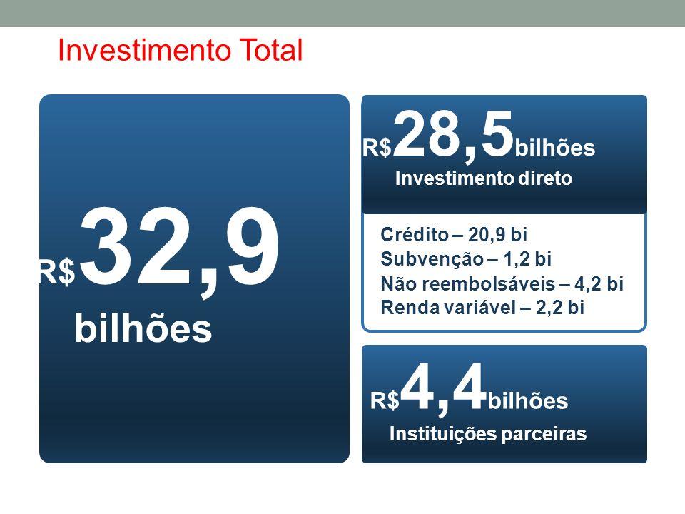 bilhões R$32,9 Investimento Total R$28,5bilhões R$4,4bilhões