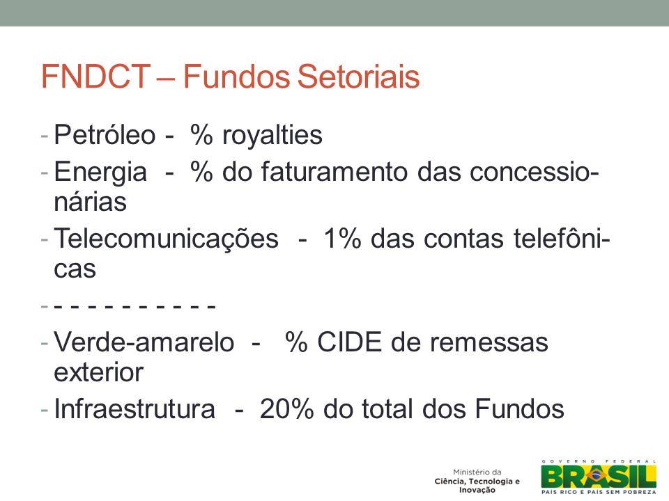FNDCT – Fundos Setoriais