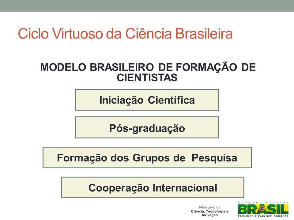 Ciclo Virtuoso da Ciência Brasileira