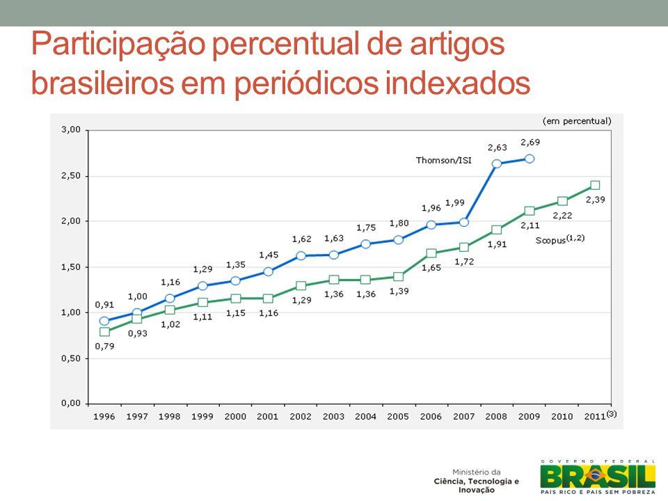 Participação percentual de artigos brasileiros em periódicos indexados