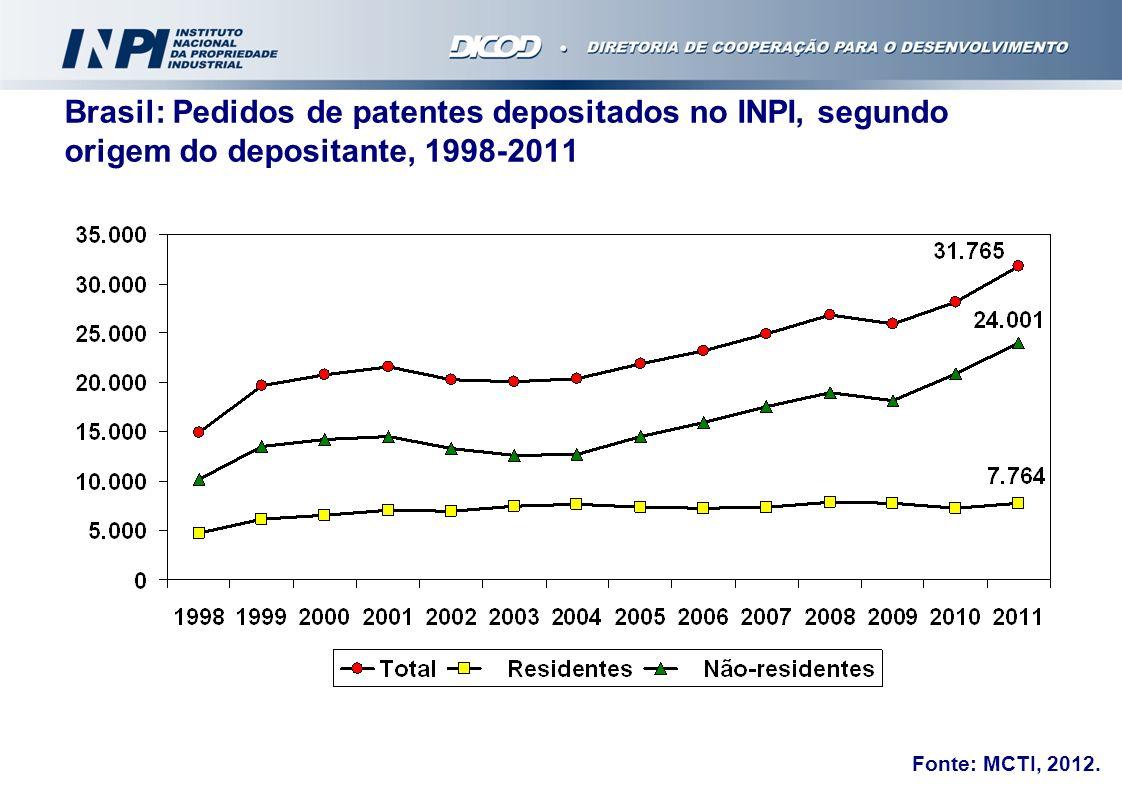 Brasil: Pedidos de patentes depositados no INPI, segundo origem do depositante, 1998-2011