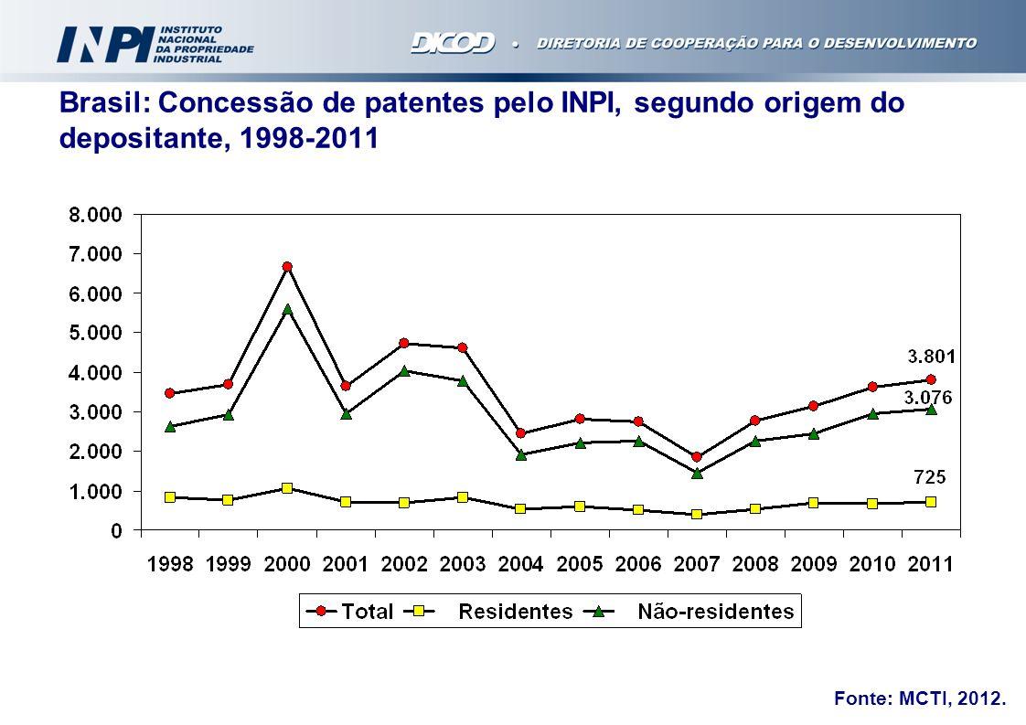 Brasil: Concessão de patentes pelo INPI, segundo origem do depositante, 1998-2011