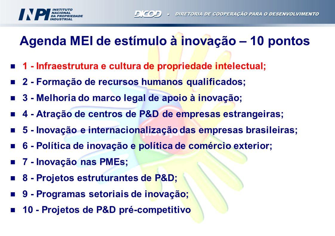 Agenda MEI de estímulo à inovação – 10 pontos