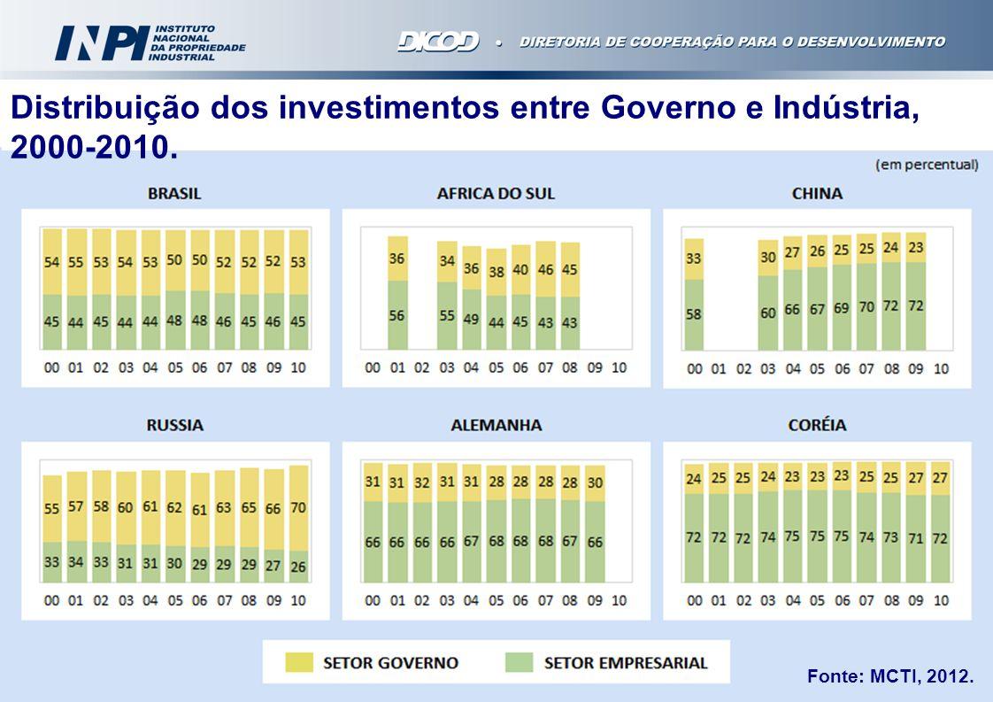 Distribuição dos investimentos entre Governo e Indústria, 2000-2010.