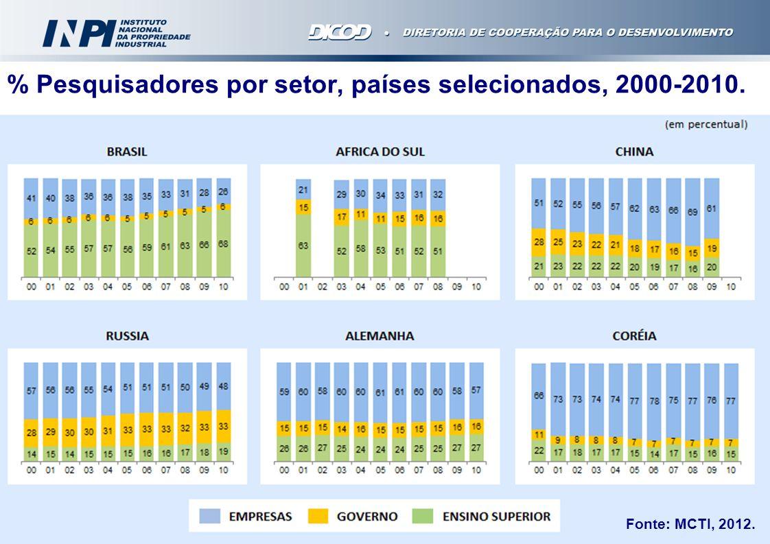 % Pesquisadores por setor, países selecionados, 2000-2010.