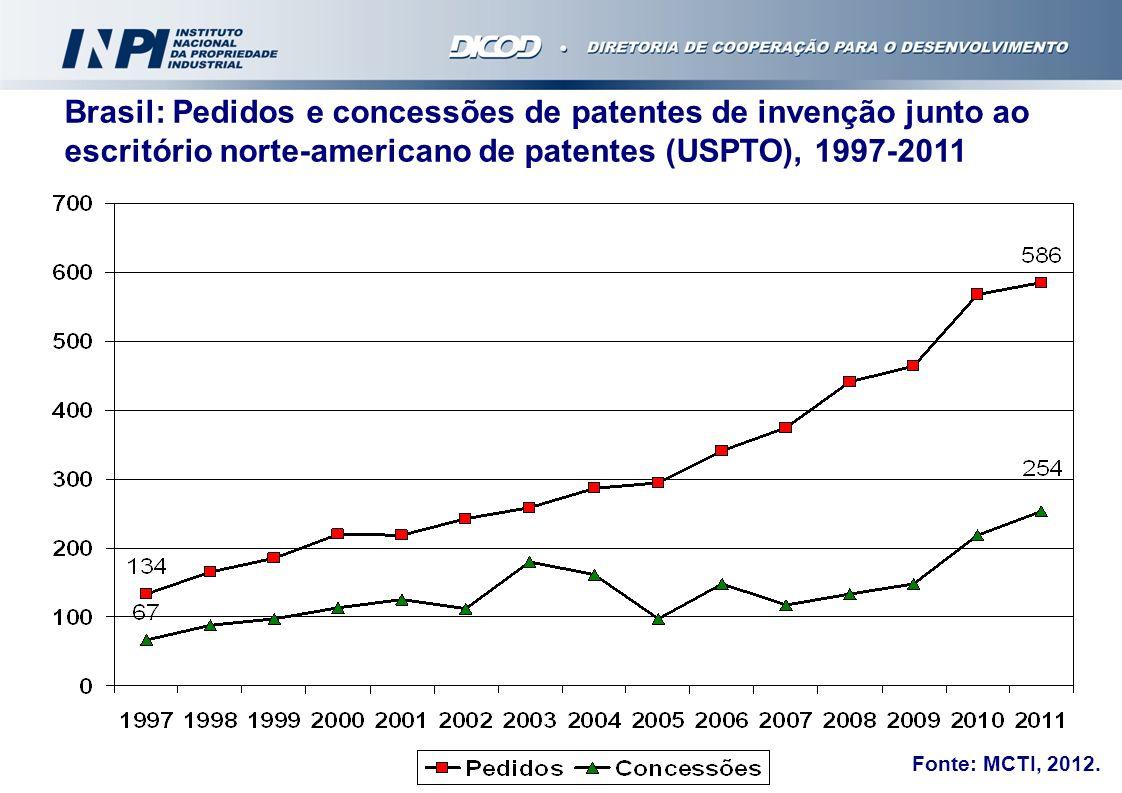 Brasil: Pedidos e concessões de patentes de invenção junto ao escritório norte-americano de patentes (USPTO), 1997-2011