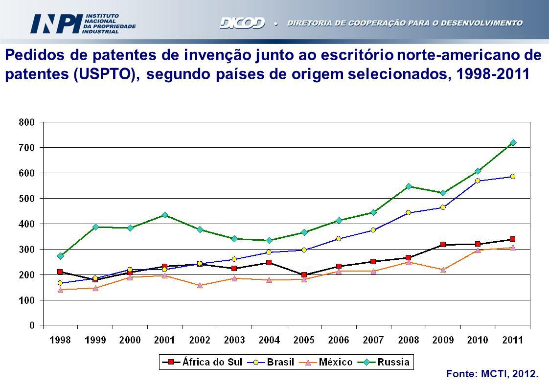 Pedidos de patentes de invenção junto ao escritório norte-americano de patentes (USPTO), segundo países de origem selecionados, 1998-2011