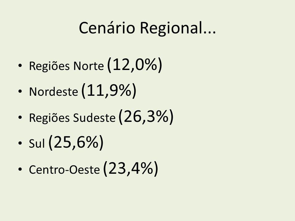 Cenário Regional... Regiões Norte (12,0%) Nordeste (11,9%)
