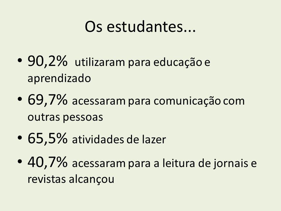 Os estudantes... 90,2% utilizaram para educação e aprendizado