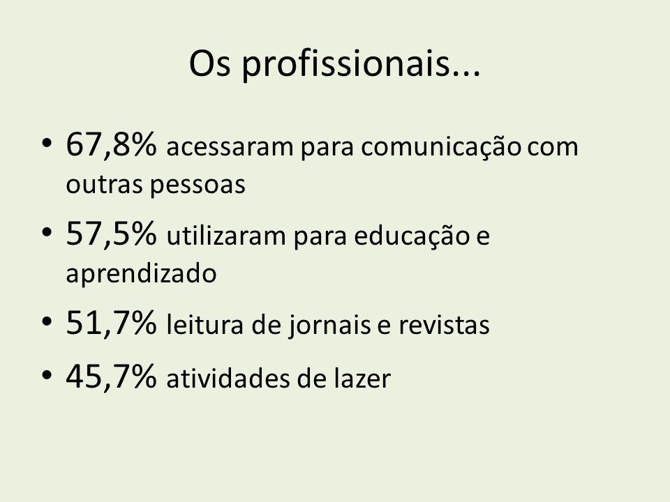 Os profissionais... 67,8% acessaram para comunicação com outras pessoas. 57,5% utilizaram para educação e aprendizado.