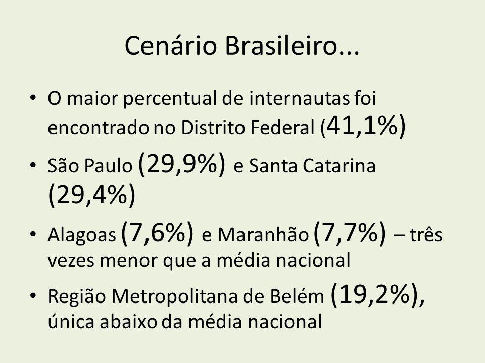 Cenário Brasileiro... O maior percentual de internautas foi encontrado no Distrito Federal (41,1%) São Paulo (29,9%) e Santa Catarina (29,4%)