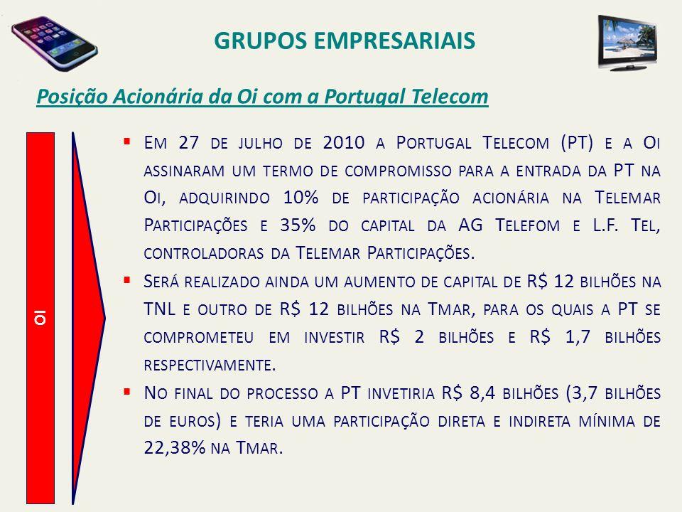 GRUPOS EMPRESARIAIS Posição Acionária da Oi com a Portugal Telecom