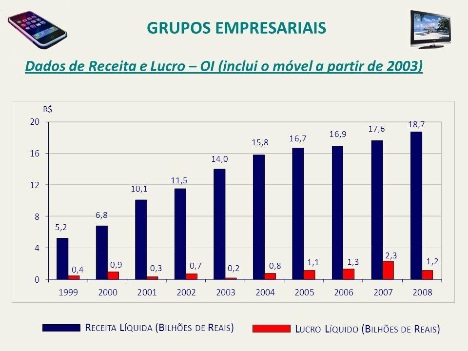 GRUPOS EMPRESARIAIS Dados de Receita e Lucro – OI (inclui o móvel a partir de 2003) R$ Receita Líquida (Bilhões de Reais)