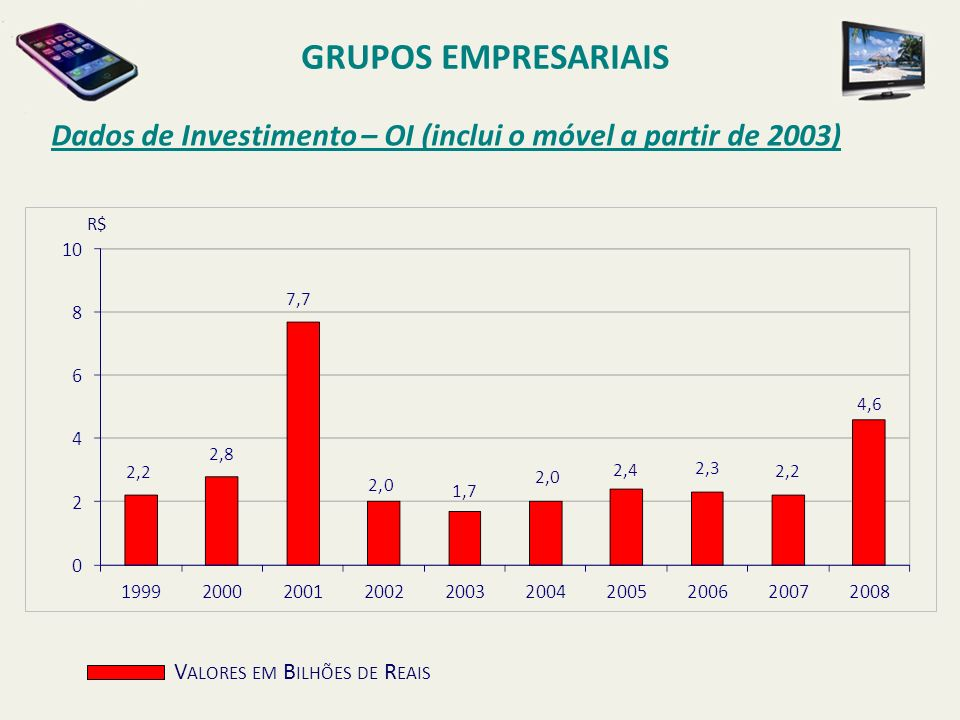 GRUPOS EMPRESARIAIS Dados de Investimento – OI (inclui o móvel a partir de 2003) R$ Valores em Bilhões de Reais.