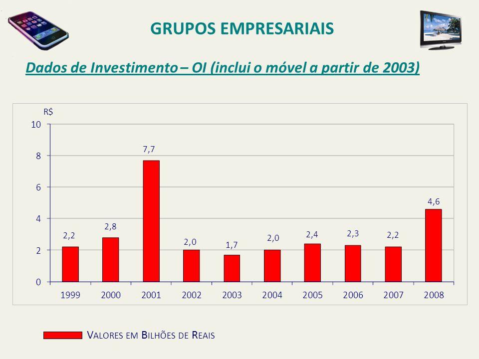 GRUPOS EMPRESARIAISDados de Investimento – OI (inclui o móvel a partir de 2003) R$ Valores em Bilhões de Reais.