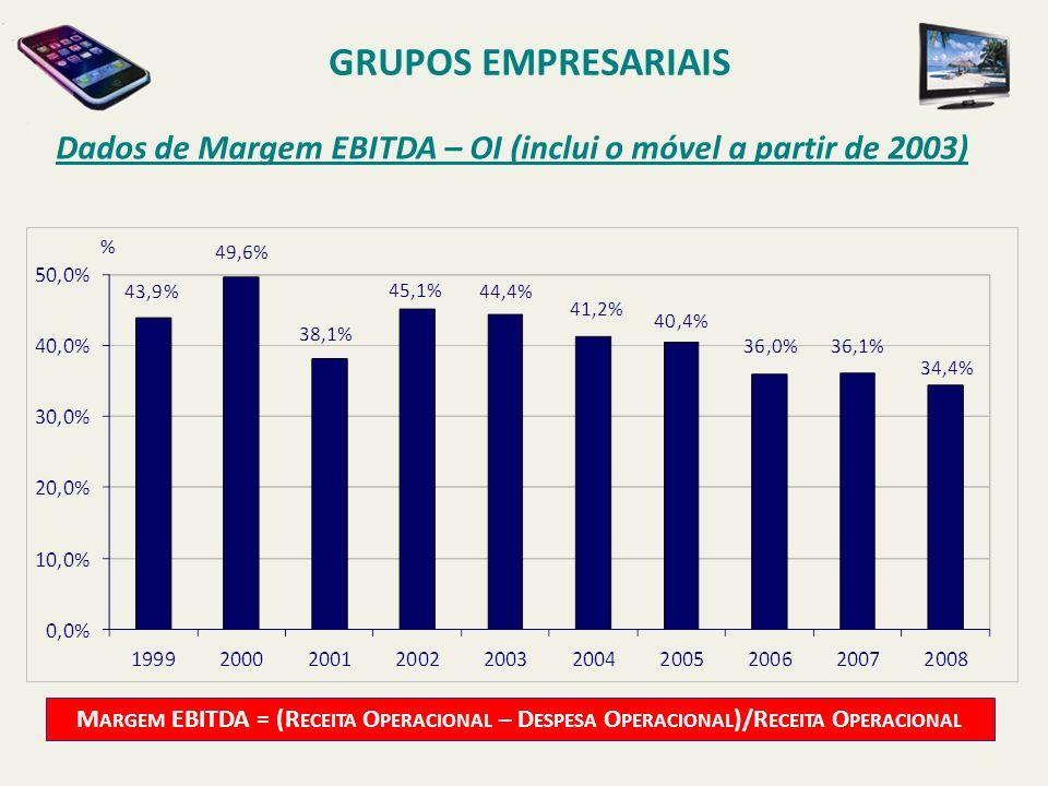 GRUPOS EMPRESARIAIS Dados de Margem EBITDA – OI (inclui o móvel a partir de 2003) %