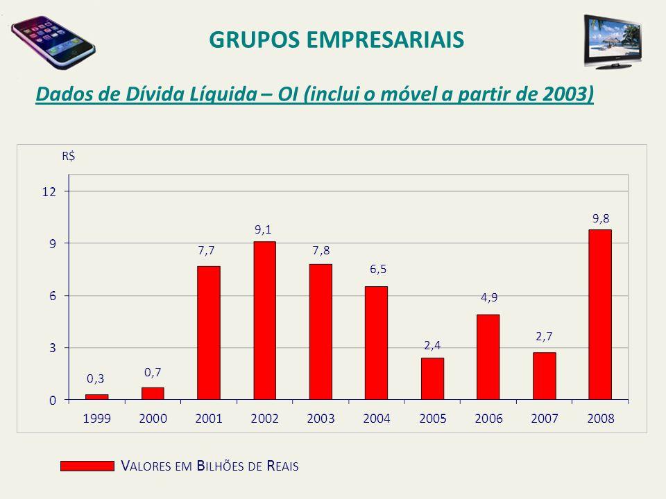 GRUPOS EMPRESARIAIS Dados de Dívida Líquida – OI (inclui o móvel a partir de 2003) R$ Valores em Bilhões de Reais.