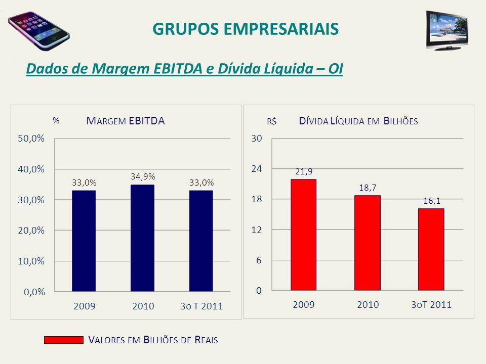 GRUPOS EMPRESARIAIS Dados de Margem EBITDA e Dívida Líquida – OI