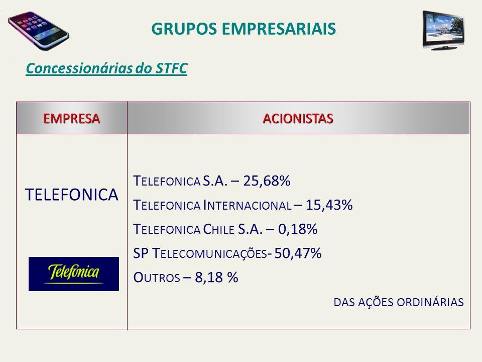 GRUPOS EMPRESARIAIS TELEFONICA Concessionárias do STFC