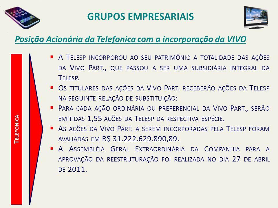 GRUPOS EMPRESARIAISPosição Acionária da Telefonica com a incorporação da VIVO.
