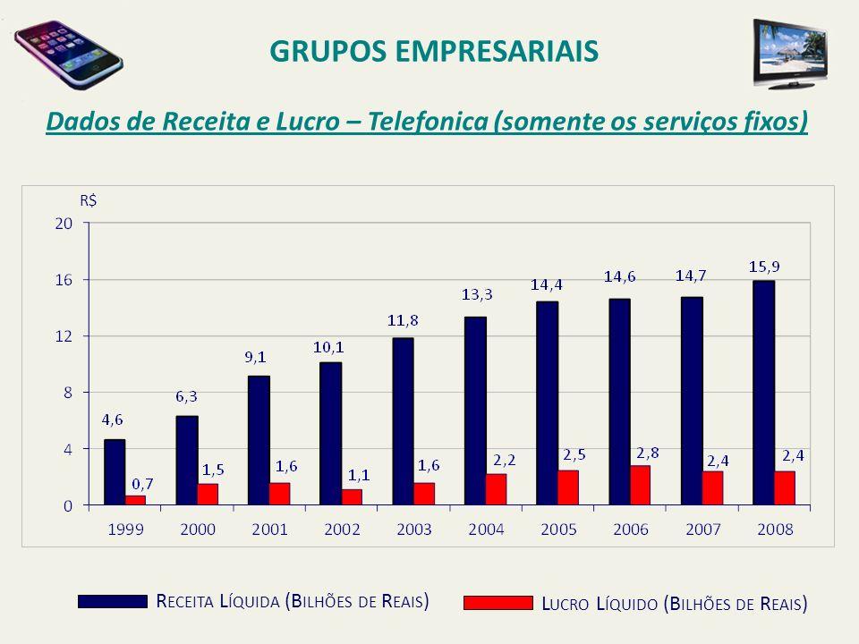 GRUPOS EMPRESARIAIS Dados de Receita e Lucro – Telefonica (somente os serviços fixos) R$ Receita Líquida (Bilhões de Reais)