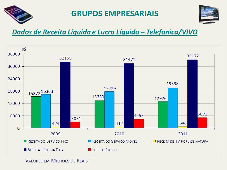 GRUPOS EMPRESARIAIS Dados de Receita Líquida e Lucro Líquido – Telefonica/VIVO.