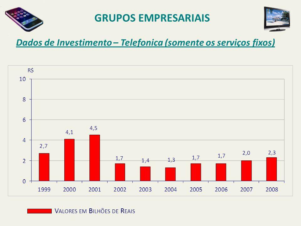 GRUPOS EMPRESARIAIS Dados de Investimento – Telefonica (somente os serviços fixos) R$ Valores em Bilhões de Reais.